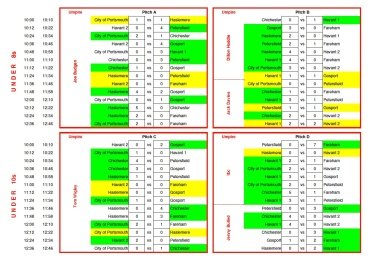 Havant 24th March Results